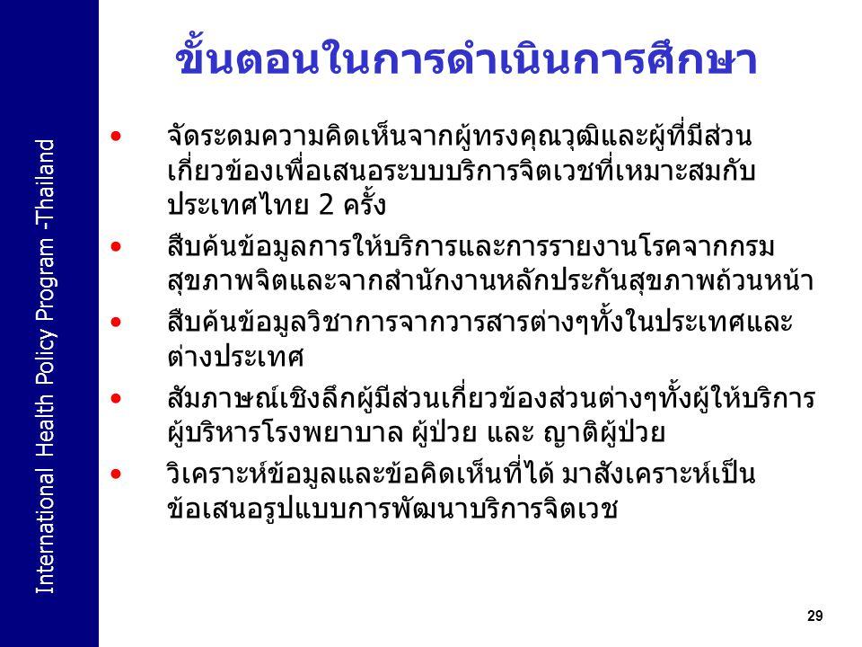 International Health Policy Program -Thailand 29 ขั้นตอนในการดำเนินการศึกษา จัดระดมความคิดเห็นจากผู้ทรงคุณวุฒิและผู้ที่มีส่วน เกี่ยวข้องเพื่อเสนอระบบบ