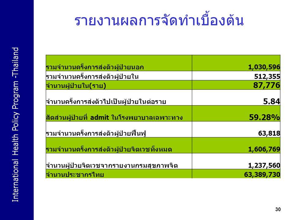 International Health Policy Program -Thailand 30 รายงานผลการจัดทำเบื้องต้น รวมจำนวนครั้งการส่งตัวผู้ป่วยนอก 1,030,596 รวมจำนวนครั้งการส่งตัวผู้ป่วยใน
