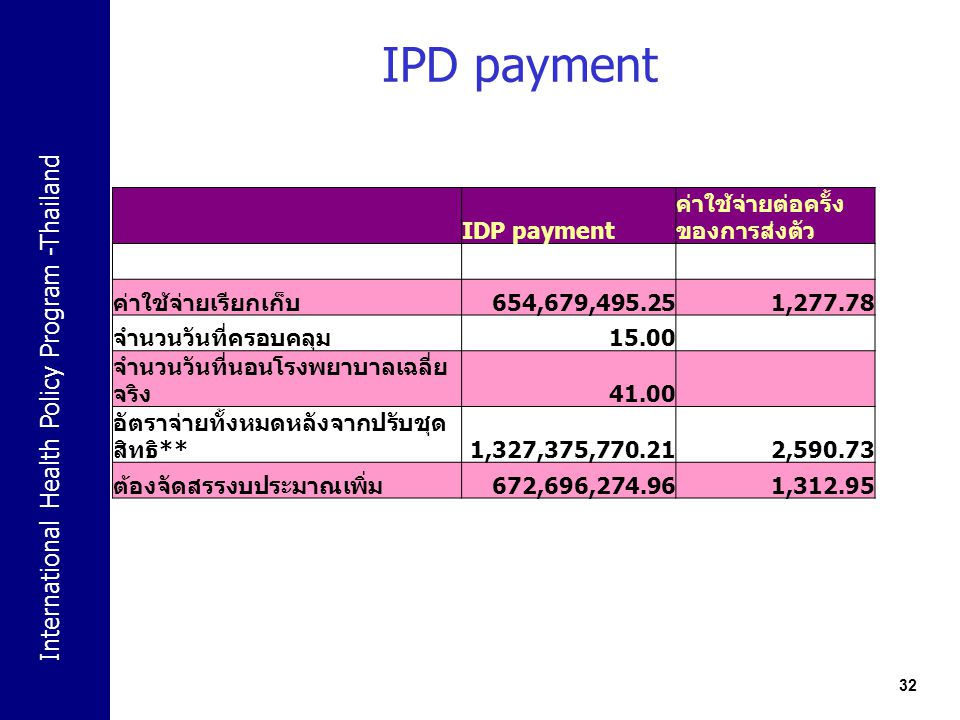 International Health Policy Program -Thailand IPD payment 32 IDP payment ค่าใช้จ่ายต่อครั้ง ของการส่งตัว ค่าใช้จ่ายเรียกเก็บ 654,679,495.251,277.78 จำ