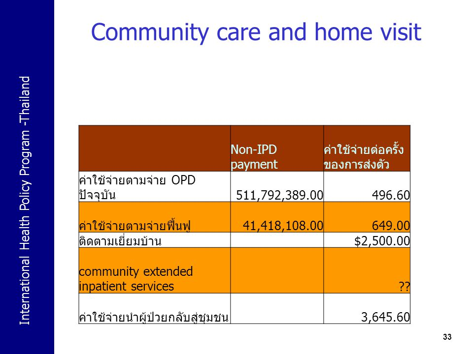 International Health Policy Program -Thailand Community care and home visit 33 Non-IPD payment ค่าใช้จ่ายต่อครั้ง ของการส่งตัว ค่าใช้จ่ายตามจ่าย OPD ป