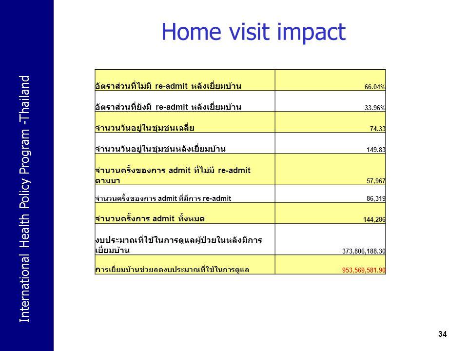 International Health Policy Program -Thailand Home visit impact 34 อัตราส่วนที่ไม่มี re-admit หลังเยี่ยมบ้าน 66.04% อัตราส่วนที่ยังมี re-admit หลังเยี