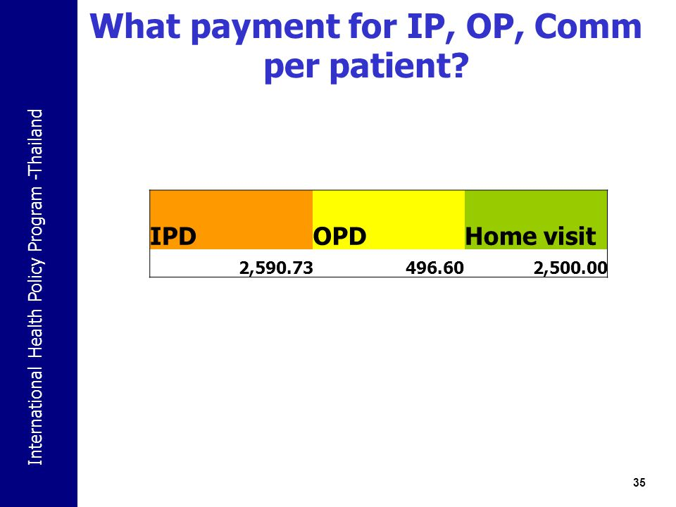 International Health Policy Program -Thailand What payment for IP, OP, Comm per patient? 35 IPDOPDHome visit 2,590.73496.602,500.00