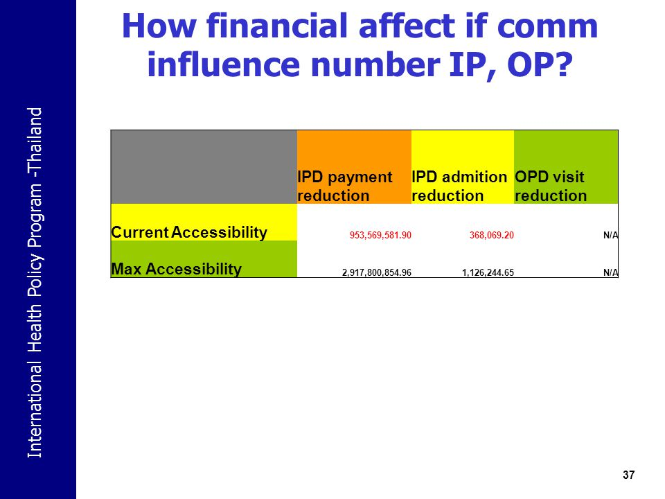 International Health Policy Program -Thailand How financial affect if comm influence number IP, OP? 37 IPD payment reduction IPD admition reduction OP