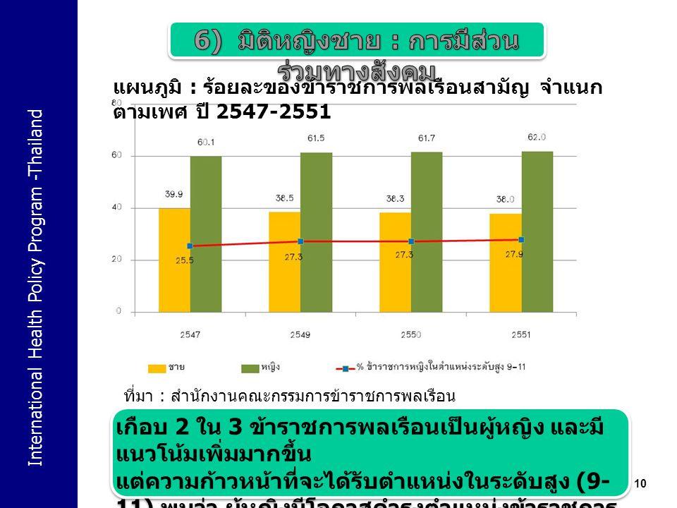 International Health Policy Program -Thailand 10 แผนภูมิ : ร้อยละของข้าราชการพลเรือนสามัญ จำแนก ตามเพศ ปี 2547-2551 ที่มา : สำนักงานคณะกรรมการข้าราชการพลเรือน เกือบ 2 ใน 3 ข้าราชการพลเรือนเป็นผู้หญิง และมี แนวโน้มเพิ่มมากขึ้น แต่ความก้าวหน้าที่จะได้รับตำแหน่งในระดับสูง (9- 11) พบว่า ผู้หญิงมีโอกาสดำรงตำแหน่งข้าราชการ ในระดับสูงเพียงประมาณ 1 ใน 4 เท่านั้น เกือบ 2 ใน 3 ข้าราชการพลเรือนเป็นผู้หญิง และมี แนวโน้มเพิ่มมากขึ้น แต่ความก้าวหน้าที่จะได้รับตำแหน่งในระดับสูง (9- 11) พบว่า ผู้หญิงมีโอกาสดำรงตำแหน่งข้าราชการ ในระดับสูงเพียงประมาณ 1 ใน 4 เท่านั้น