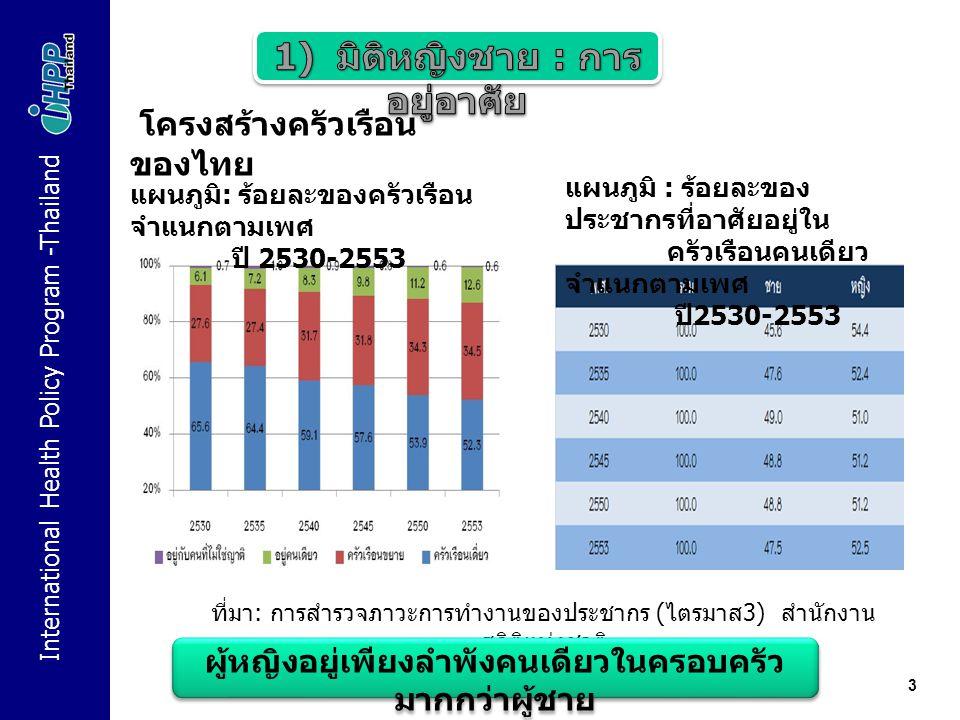 International Health Policy Program -Thailand 3 โครงสร้างครัวเรือน ของไทย แผนภูมิ : ร้อยละของ ประชากรที่อาศัยอยู่ใน ครัวเรือนคนเดียว จำแนกตามเพศ ปี 2530-2553 แผนภูมิ : ร้อยละของครัวเรือน จำแนกตามเพศ ปี 2530-2553 ที่มา : การสำรวจภาวะการทำงานของประชากร ( ไตรมาส 3) สำนักงาน สถิติแห่งชาติ ผู้หญิงอยู่เพียงลำพังคนเดียวในครอบครัว มากกว่าผู้ชาย