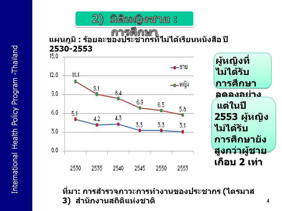 International Health Policy Program -Thailand 4 แผนภูมิ : ร้อยละของประชากรที่ไม่ได้เรียนหนังสือ ปี 2530-2553 ที่มา : การสำรวจภาวะการทำงานของประชากร ( ไตรมาส 3) สำนักงานสถิติแห่งชาติ ผู้หญิงที่ ไม่ได้รับ การศึกษา ลดลงอย่าง ต่อเนื่อง แต่ในปี 2553 ผู้หญิง ไม่ได้รับ การศึกษายัง สูงกว่าผู้ชาย เกือบ 2 เท่า