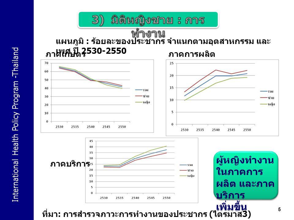 International Health Policy Program -Thailand 6 แผนภูมิ : ค่าจ้างเฉลี่ยต่อเดือนของลูกจ้าง จำแนกตามเพศ ( บาท / เดือน ) ปี 2545-2553 ที่มา : การสำรวจภาวะการทำงานของประชากร สำนักงานสถิติแห่งชาติ - ผู้หญิงยัง ได้รับ ค่าจ้างน้อย กว่าผู้ชาย - โดยความ แตกต่าง ระหว่าง ค่าจ้าง แรงงาน ระหว่างเพศ หญิงและ ชายมี แนวโน้มที่ดี ขึ้น - ผู้หญิงยัง ได้รับ ค่าจ้างน้อย กว่าผู้ชาย - โดยความ แตกต่าง ระหว่าง ค่าจ้าง แรงงาน ระหว่างเพศ หญิงและ ชายมี แนวโน้มที่ดี ขึ้น
