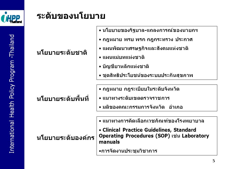 International Health Policy Program -Thailand 6 Types of policy Distributive Redistributive Regulatory Distributive Public campaign, Vitamin supplementary, support research Redistributive Vegetable Tax cut/ increase tax on non vegetable & fruit to raise fund Regulatory Ban of snack diet Example: how to tackle the problem of low vegetable and fruit diet ?
