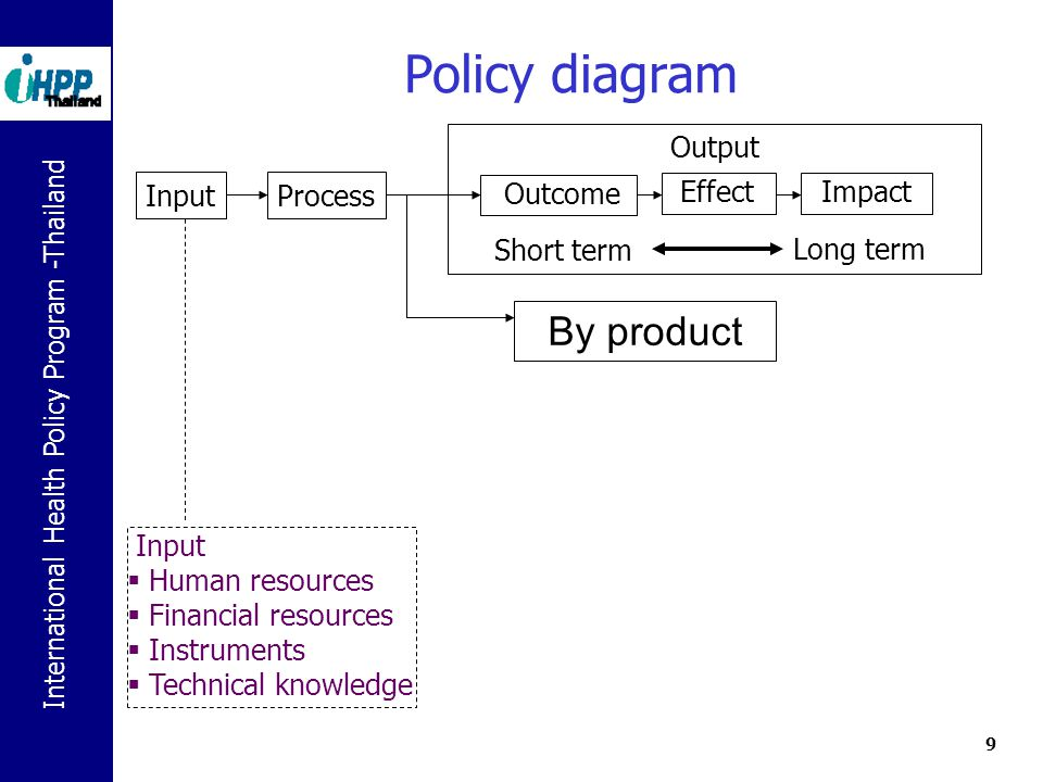International Health Policy Program -Thailand 10 The Policy Triangle Walt G and Gilson L, Reforming the health sector in developing countries: the central role of policy analysis, Health Policy and Planning 1994; 9: 353-70 Actors Context Content Process