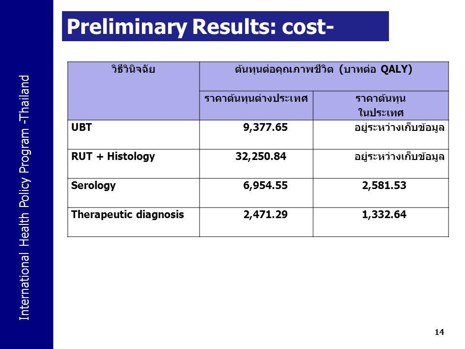 International Health Policy Program -Thailand 14 Preliminary Results: cost- effective (Baht/QALY) วิธีวินิจฉัยต้นทุนต่อคุณภาพชีวิต ( บาทต่อ QALY) ราคา