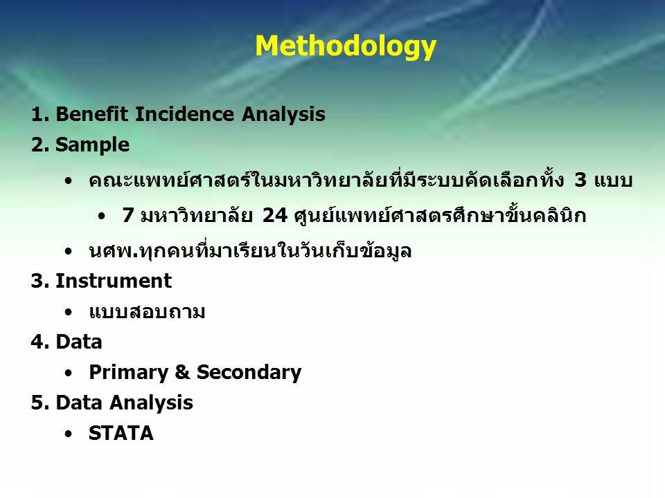 Methodology 1.Benefit Incidence Analysis 2.Sample คณะแพทย์ศาสตร์ในมหาวิทยาลัยที่มีระบบคัดเลือกทั้ง 3 แบบ 7 มหาวิทยาลัย 24 ศูนย์แพทย์ศาสตรศึกษาขั้นคลินิก นศพ.ทุกคนที่มาเรียนในวันเก็บข้อมูล 3.Instrument แบบสอบถาม 4.Data Primary & Secondary 5.Data Analysis STATA