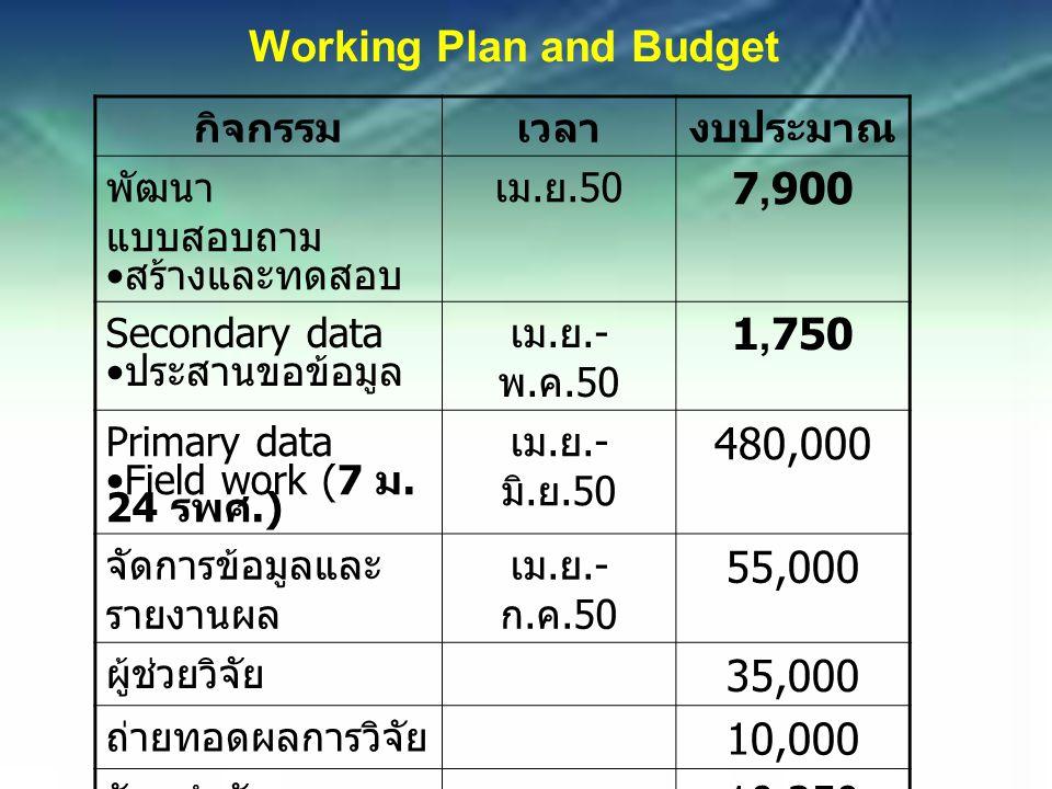 Working Plan and Budget กิจกรรมเวลางบประมาณ พัฒนา แบบสอบถาม สร้างและทดสอบ เม.