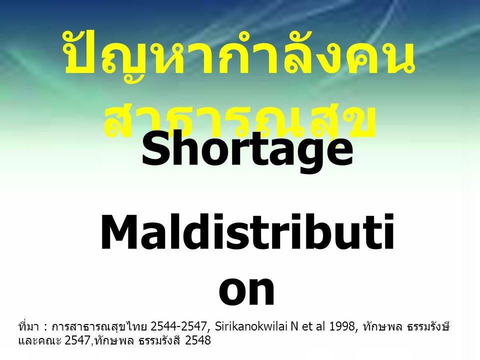 ปัญหากำลังคน สาธารณสุข Shortage Maldistributi on ที่มา : การสาธารณสุขไทย 2544-2547, Sirikanokwilai N et al 1998, ทักษพล ธรรมรังษี และคณะ 2547, ทักษพล ธรรมรังสี 2548