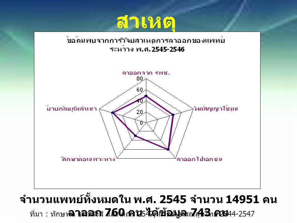 ที่มา : ทักษพล ธรรมรังสี และ คณะ 2547, การสาธารณสุขไทย 2544-2547 จำนวนแพทย์ทั้งหมดใน พ.
