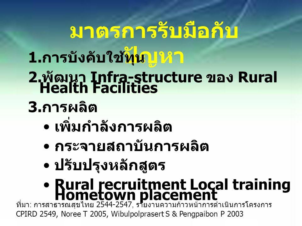 มาตรการรับมือกับ ปัญหา 1. การบังคับใช้ทุน 2. พัฒนา Infra-structure ของ Rural Health Facilities 3.