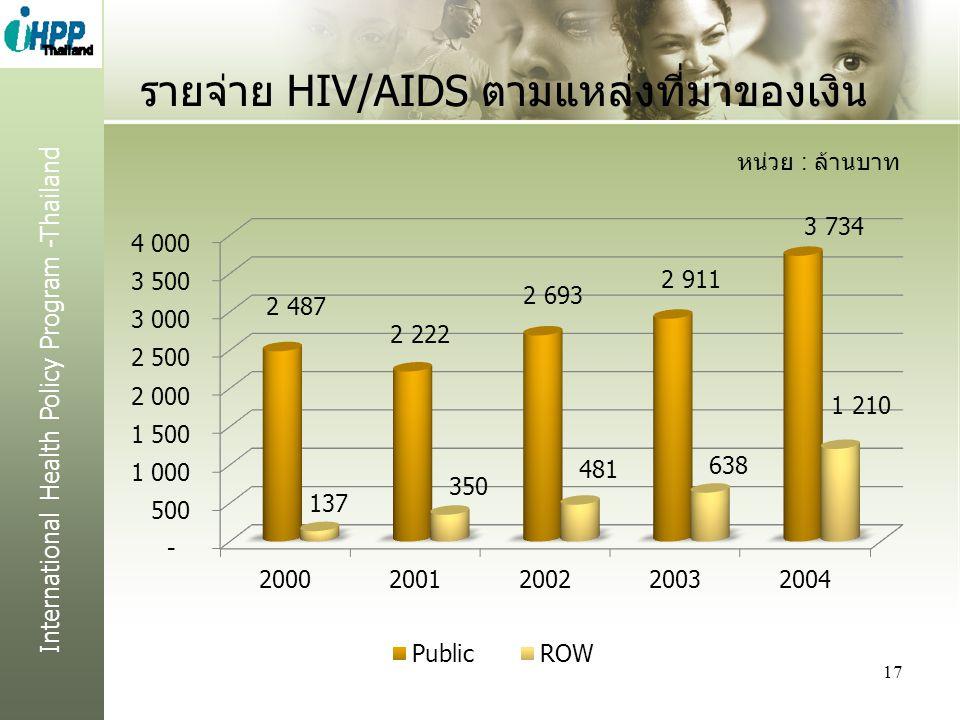 International Health Policy Program -Thailand รายจ่าย HIV/AIDS ตามแหล่งที่มาของเงิน 17 หน่วย : ล้านบาท
