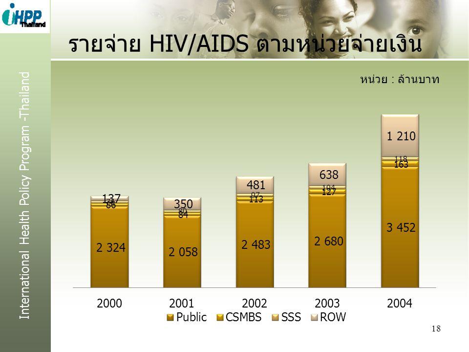 International Health Policy Program -Thailand รายจ่าย HIV/AIDS ตามหน่วยจ่ายเงิน 18 หน่วย : ล้านบาท