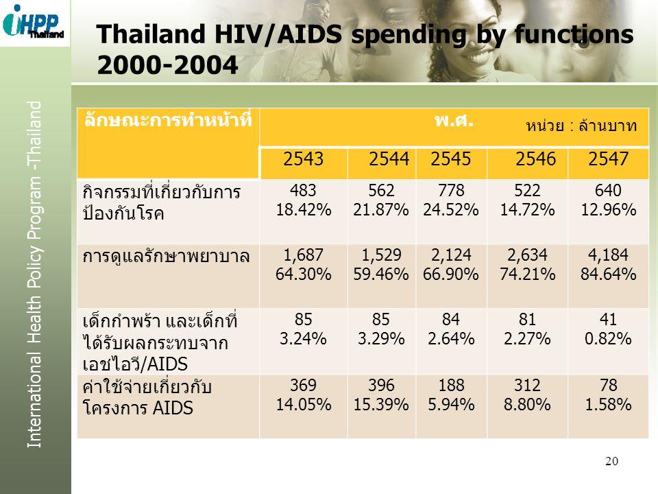 International Health Policy Program -Thailand 20 ลักษณะการทำหน้าที่พ.ศ. 25432544254525462547 กิจกรรมที่เกี่ยวกับการ ป้องกันโรค 483 18.42% 562 21.87% 7