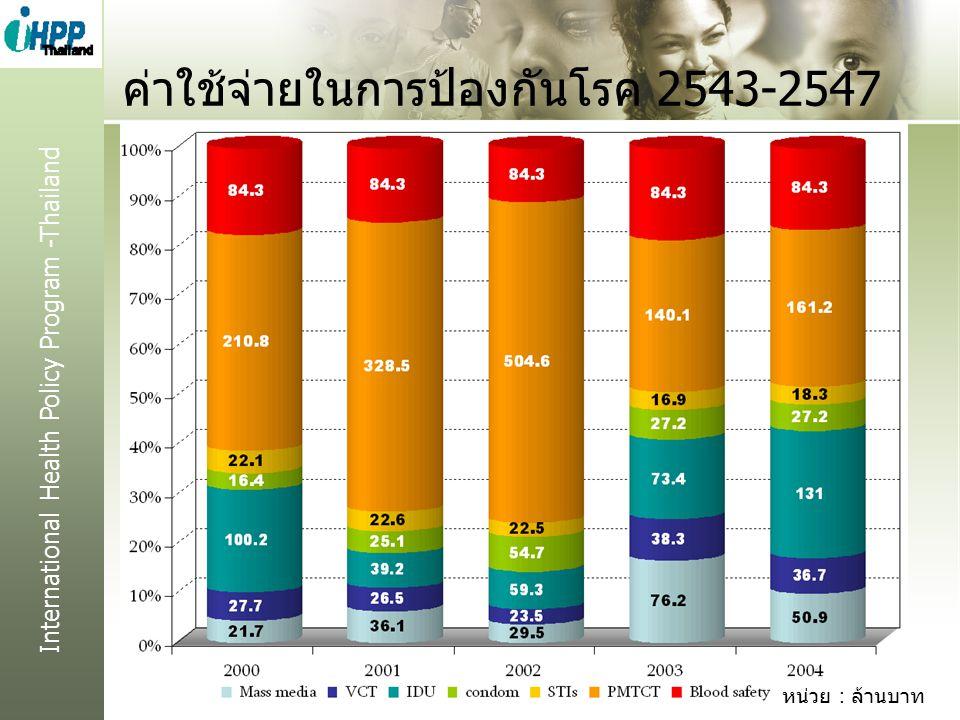 International Health Policy Program -Thailand ค่าใช้จ่ายในการป้องกันโรค 2543-2547 21 หน่วย : ล้านบาท
