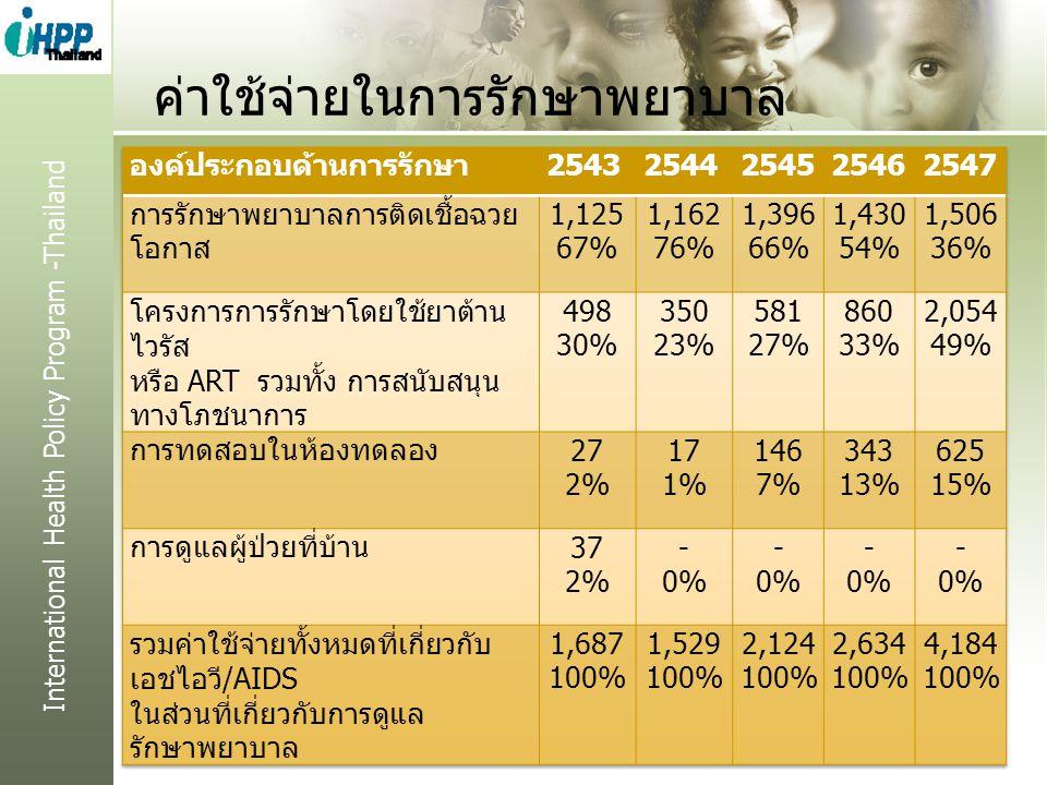 International Health Policy Program -Thailand ค่าใช้จ่ายในการรักษาพยาบาล 22