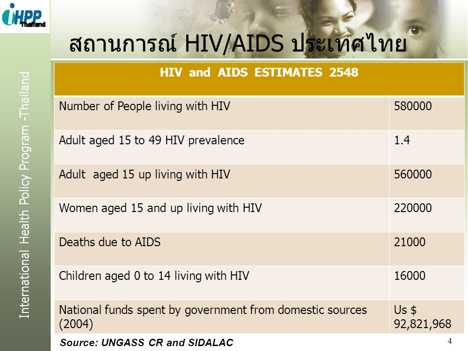 International Health Policy Program -Thailand สถานการณ์ HIV/AIDS ประเทศไทย HIV and AIDS ESTIMATES 2548 Number of People living with HIV580000 Adult aged 15 to 49 HIV prevalence1.4 Adult aged 15 up living with HIV560000 Women aged 15 and up living with HIV220000 Deaths due to AIDS21000 Children aged 0 to 14 living with HIV16000 National funds spent by government from domestic sources (2004) Us $ 92,821,968 4 Source: UNGASS CR and SIDALAC