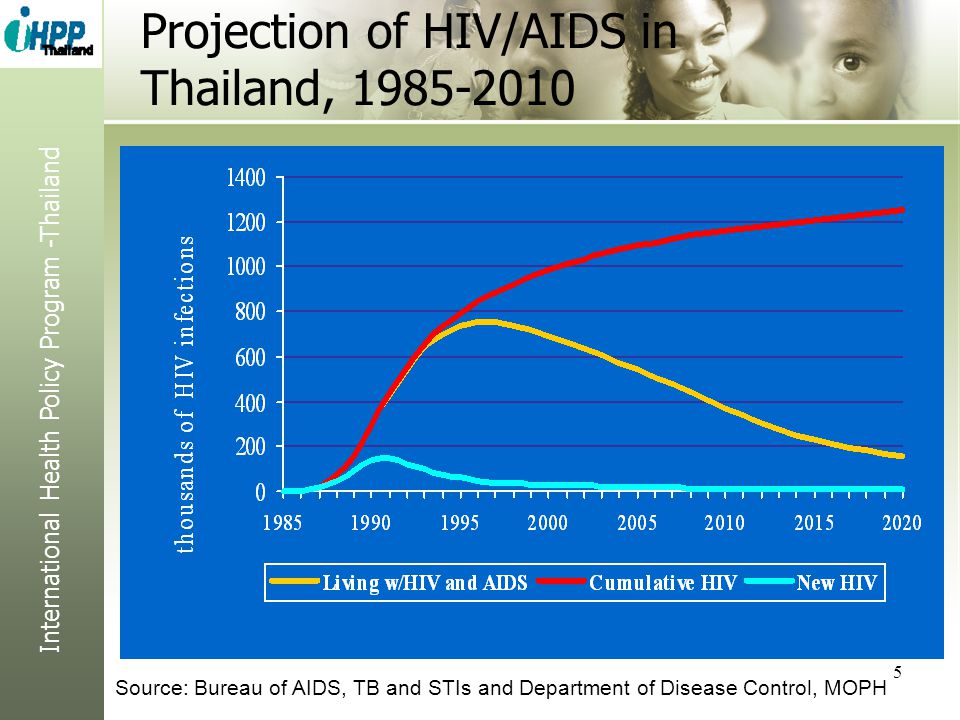 International Health Policy Program -Thailand 5 Projection of HIV/AIDS in Thailand, 1985-2010 Source: Bureau of AIDS, TB and STIs and Department of Di