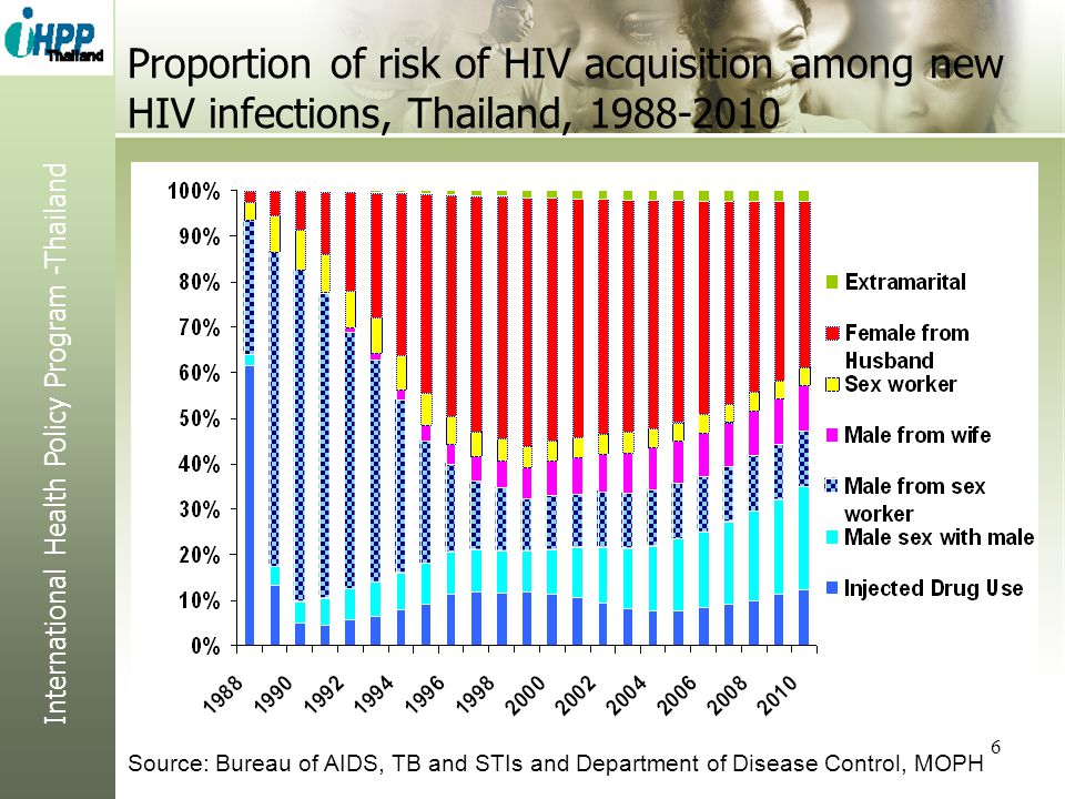 International Health Policy Program -Thailand 6 Proportion of risk of HIV acquisition among new HIV infections, Thailand, 1988-2010 Source: Bureau of AIDS, TB and STIs and Department of Disease Control, MOPH
