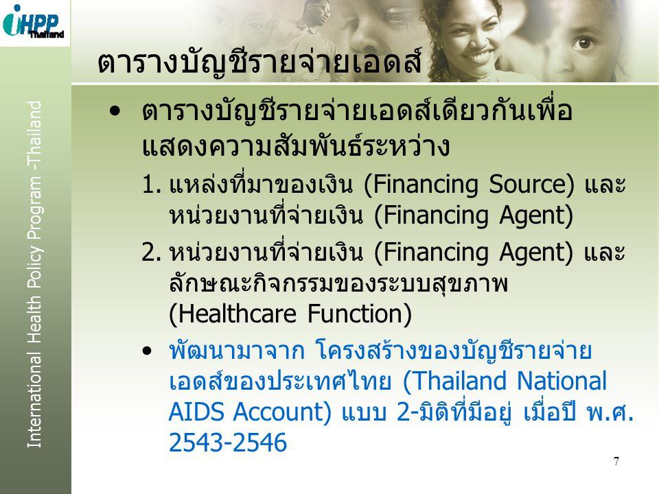 International Health Policy Program -Thailand ตารางบัญชีรายจ่ายเอดส์ ตารางบัญชีรายจ่ายเอดส์เดียวกันเพื่อ แสดงความสัมพันธ์ระหว่าง 1.แหล่งที่มาของเงิน (Financing Source) และ หน่วยงานที่จ่ายเงิน (Financing Agent) 2.หน่วยงานที่จ่ายเงิน (Financing Agent) และ ลักษณะกิจกรรมของระบบสุขภาพ (Healthcare Function) พัฒนามาจาก โครงสร้างของบัญชีรายจ่าย เอดส์ของประเทศไทย (Thailand National AIDS Account) แบบ 2-มิติที่มีอยู่ เมื่อปี พ.ศ.