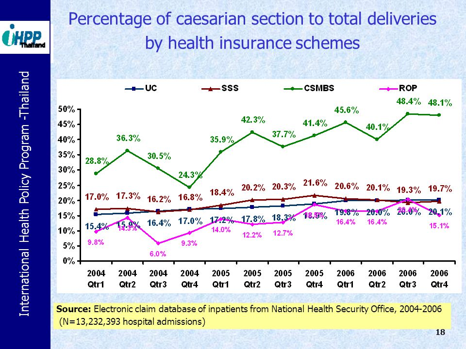 International Health Policy Program -Thailand 18 Percentage of caesarian section to total deliveries by health insurance schemes Source: Electronic cl
