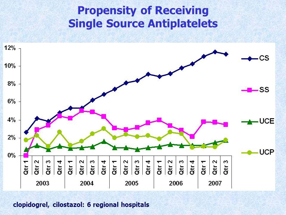 Propensity of Receiving Single Source Antiplatelets clopidogrel, cilostazol: 6 regional hospitals