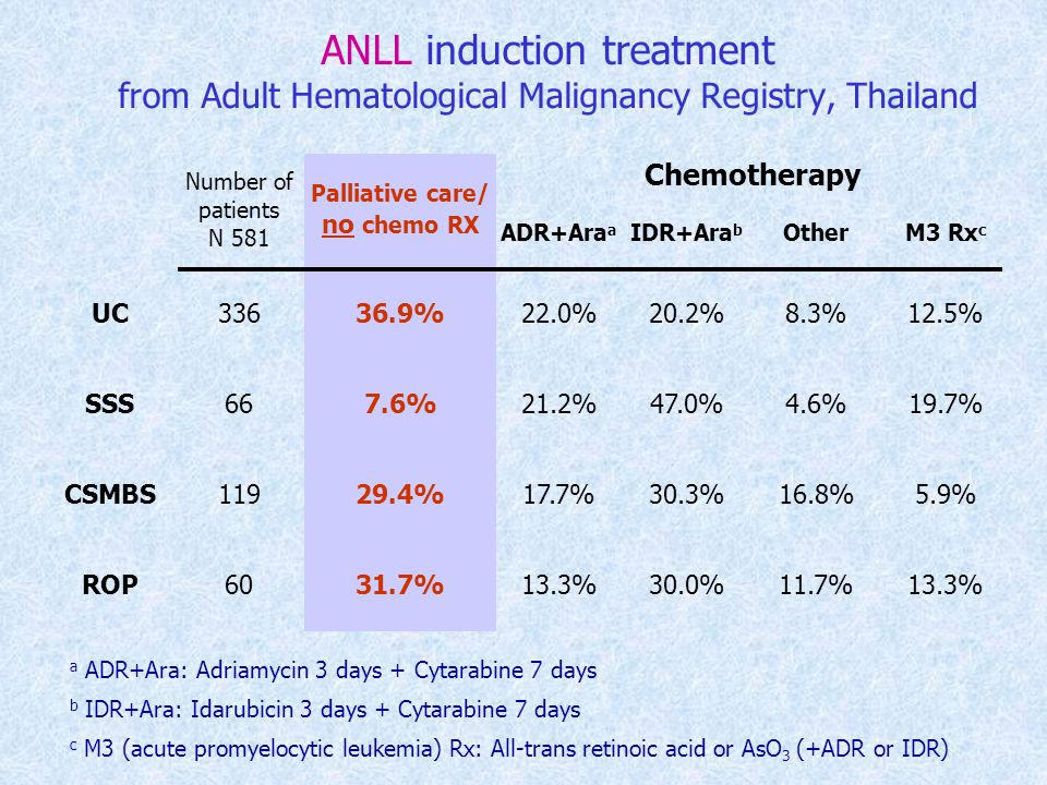 ANLL induction treatment from Adult Hematological Malignancy Registry, Thailand Number of patients N 581 Palliative care/ no chemo RX Chemotherapy ADR