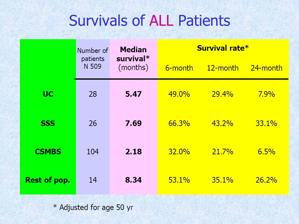 Survivals of ALL Patients Number of patients N 509 Median survival* (months) Survival rate* 6-month12-month24-month UC285.4749.0%29.4%7.9% SSS267.6966