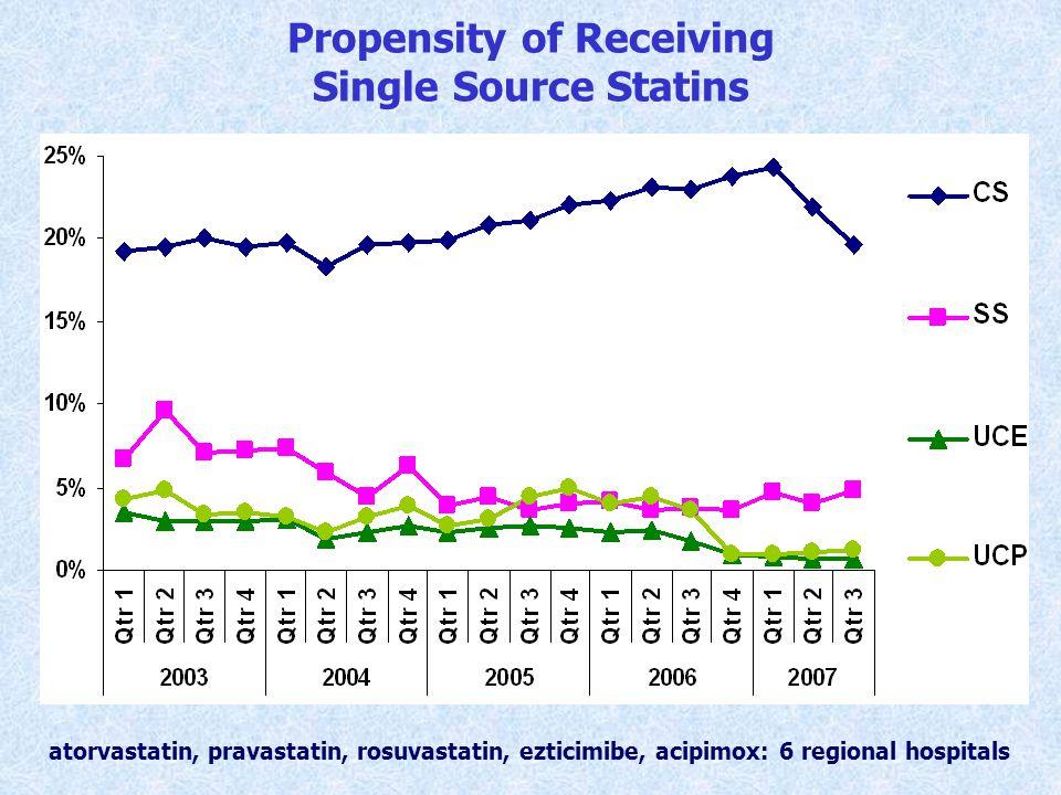 Propensity of Receiving Single Source Statins atorvastatin, pravastatin, rosuvastatin, ezticimibe, acipimox: 6 regional hospitals