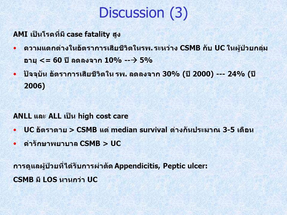 AMI เป็นโรคที่มี case fatality สูง ความแตกต่างในอัตราการเสียชีวิตในรพ. ระหว่าง CSMB กับ UC ในผู้ป่วยกลุ่ม อายุ <= 60 ปี ลดลงจาก 10% --  5% ปัจจุบัน อ
