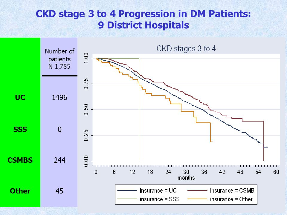 Propensity of Receiving Single Source Anti-platelets clopidogrel, cilostazol: 6 regional hospitals