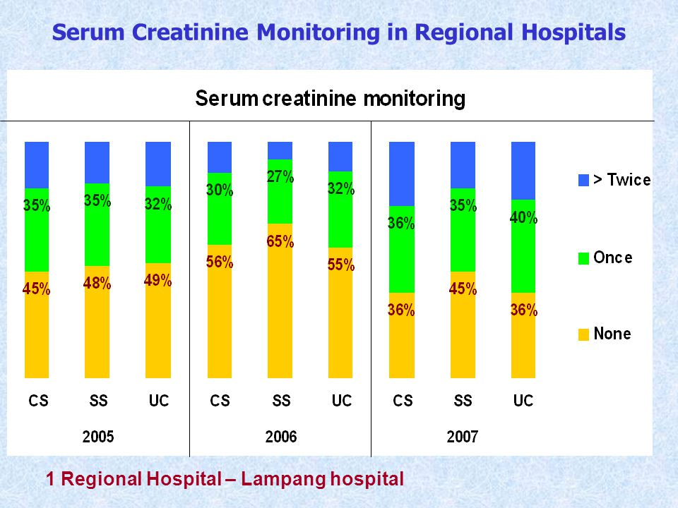 LDL Monitoring in District Hospitals 9 District Hospitals, patients diagnosed with DM