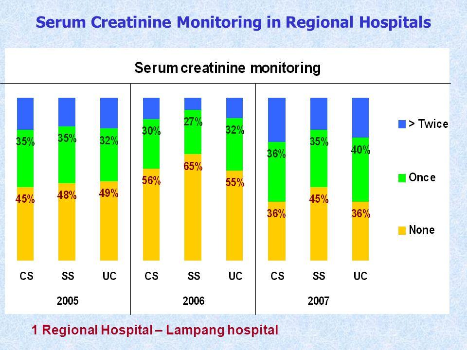 1 Regional Hospital – Lampang hospital Serum Creatinine Monitoring in Regional Hospitals