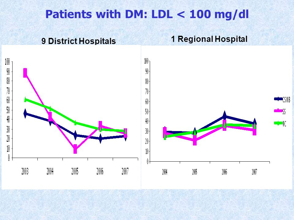 Patients with DM: LDL < 100 mg/dl 1 Regional Hospital 9 District Hospitals