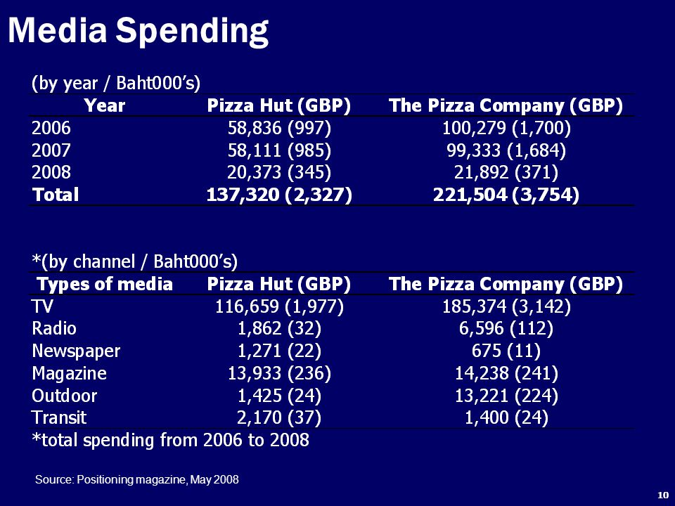 10 Media Spending Source: Positioning magazine, May 2008