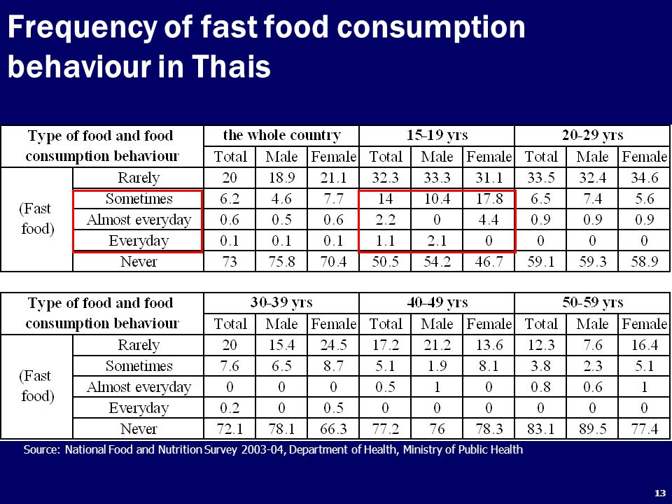 13 Frequency of fast food consumption behaviour in Thais Source: National Food and Nutrition Survey 2003-04, Department of Health, Ministry of Public Health