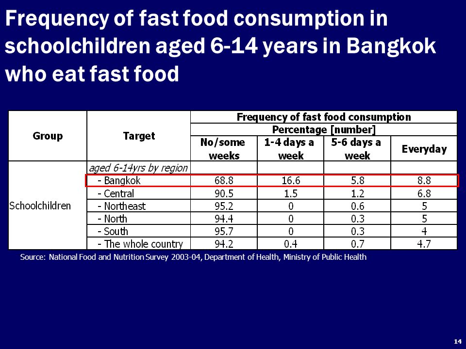 14 Frequency of fast food consumption in schoolchildren aged 6-14 years in Bangkok who eat fast food Source: National Food and Nutrition Survey 2003-04, Department of Health, Ministry of Public Health