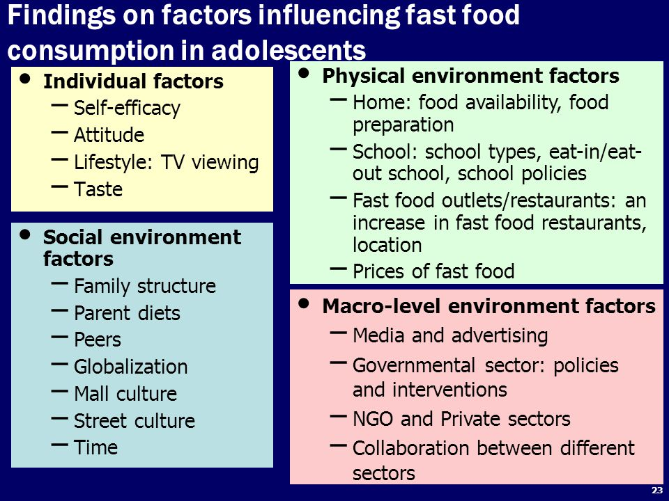23 Findings on factors influencing fast food consumption in adolescents Individual factors – Self-efficacy – Attitude – Lifestyle: TV viewing – Taste Physical environment factors – Home: food availability, food preparation – School: school types, eat-in/eat- out school, school policies – Fast food outlets/restaurants: an increase in fast food restaurants, location – Prices of fast food Social environment factors – Family structure – Parent diets – Peers – Globalization – Mall culture – Street culture – Time Macro-level environment factors – Media and advertising – Governmental sector: policies and interventions – NGO and Private sectors – Collaboration between different sectors