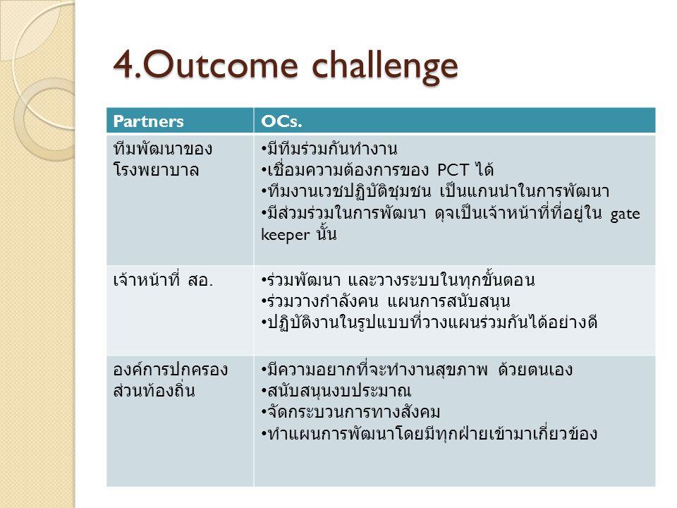4.Outcome challenge PartnersOCs. ทีมพัฒนาของ โรงพยาบาล มีทีมร่วมกันทำงาน เชื่อมความต้องการของ PCT ได้ ทีมงานเวชปฏิบัติชุมชน เป็นแกนนำในการพัฒนา มีส่วม