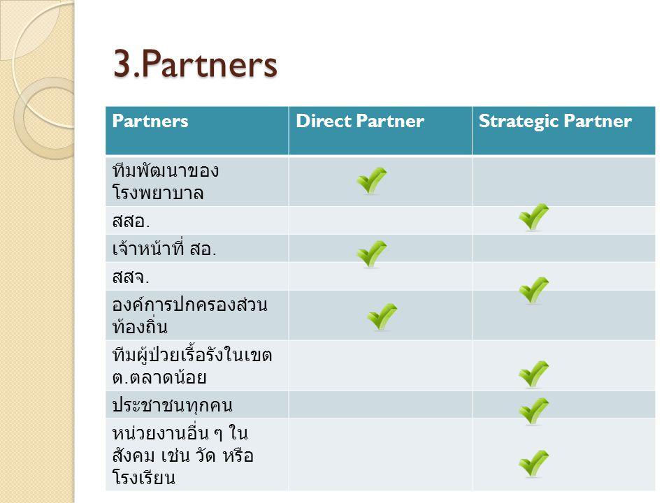 3.Partners PartnersDirect PartnerStrategic Partner ทีมพัฒนาของ โรงพยาบาล สสอ. เจ้าหน้าที่ สอ. สสจ. องค์การปกครองส่วน ท้องถิ่น ทีมผู้ป่วยเรื้อรังในเขต