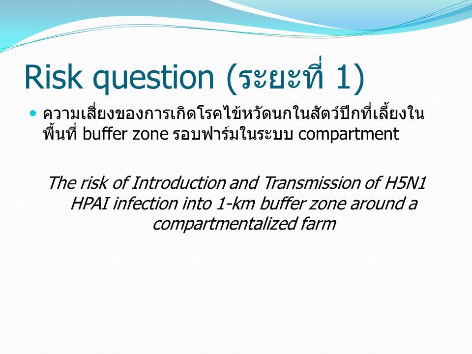 Risk question (ระยะที่ 1) ความเสี่ยงของการเกิดโรคไข้หวัดนกในสัตว์ปีกที่เลี้ยงใน พื้นที่ buffer zone รอบฟาร์มในระบบ compartment The risk of Introductio