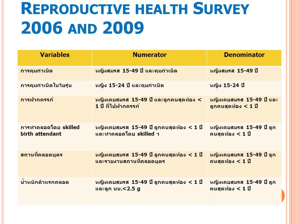 R EPRODUCTIVE HEALTH S URVEY 2006 AND 2009 VariablesNumeratorDenominator การคุมกำเนิดหญิงสมรส 15-49 ปี และคุมกำเนิดหญิงสมรส 15-49 ปี การคุมกำเนิดในวัยรุ่นหญิง 15-24 ปี และคุมกำเนิดหญิง 15-24 ปี การฝากครรภ์หญิงเคยสมรส 15-49 ปี และลูกคนสุดท้อง < 1 ปี ที่ไปฝากครรภ์ หญิงเคยสมรส 15-49 ปี และ ลูกคนสุดท้อง < 1 ปี การทำคลอดโดย skilled birth attendant หญิงเคยสมรส 15-49 ปี ลูกคนสุดท้อง < 1 ปี และทำคลอดโดย skilled ฯ หญิงเคยสมรส 15-49 ปี ลูก คนสุดท้อง < 1 ปี สถานที่คลอดบุตรหญิงเคยสมรส 15-49 ปี ลูกคนสุดท้อง < 1 ปี และรายงานสถานที่คลอดบุตร หญิงเคยสมรส 15-49 ปี ลูก คนสุดท้อง < 1 ปี น้ำหนักตัวแรกคลอดหญิงเคยสมรส 15-49 ปี ลูกคนสุดท้อง < 1 ปี และลูก นน.<2.5 g หญิงเคยสมรส 15-49 ปี ลูก คนสุดท้อง < 1 ปี