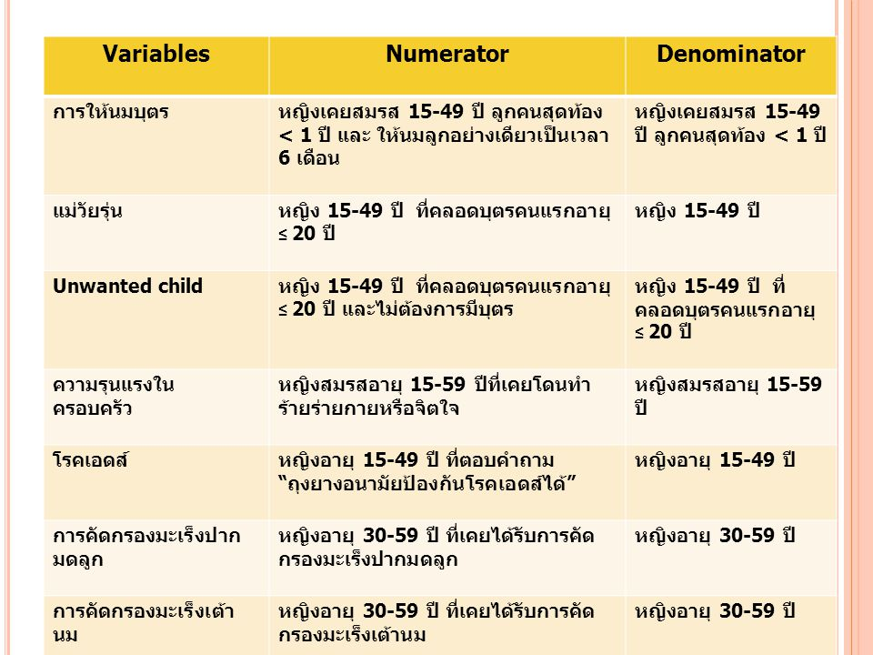VariablesNumeratorDenominator การให้นมบุตรหญิงเคยสมรส 15-49 ปี ลูกคนสุดท้อง < 1 ปี และ ให้นมลูกอย่างเดียวเป็นเวลา 6 เดือน หญิงเคยสมรส 15-49 ปี ลูกคนสุดท้อง < 1 ปี แม่วัยรุ่นหญิง 15-49 ปี ที่คลอดบุตรคนแรกอายุ ≤ 20 ปี หญิง 15-49 ปี Unwanted child หญิง 15-49 ปี ที่คลอดบุตรคนแรกอายุ ≤ 20 ปี และไม่ต้องการมีบุตร หญิง 15-49 ปี ที่ คลอดบุตรคนแรกอายุ ≤ 20 ปี ความรุนแรงใน ครอบครัว หญิงสมรสอายุ 15-59 ปีที่เคยโดนทำ ร้ายร่ายกายหรือจิตใจ หญิงสมรสอายุ 15-59 ปี โรคเอดส์หญิงอายุ 15-49 ปี ที่ตอบคำถาม ถุงยางอนามัยป้องกันโรคเอดส์ได้ หญิงอายุ 15-49 ปี การคัดกรองมะเร็งปาก มดลูก หญิงอายุ 30-59 ปี ที่เคยได้รับการคัด กรองมะเร็งปากมดลูก หญิงอายุ 30-59 ปี การคัดกรองมะเร็งเต้า นม หญิงอายุ 30-59 ปี ที่เคยได้รับการคัด กรองมะเร็งเต้านม หญิงอายุ 30-59 ปี