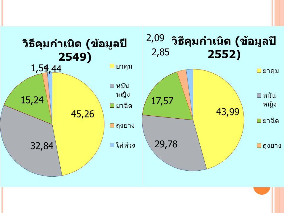 A NTE - NATAL CARE ปี 2549 เท่ากับ 98.95 ปี 2552 เท่ากับ 99.11