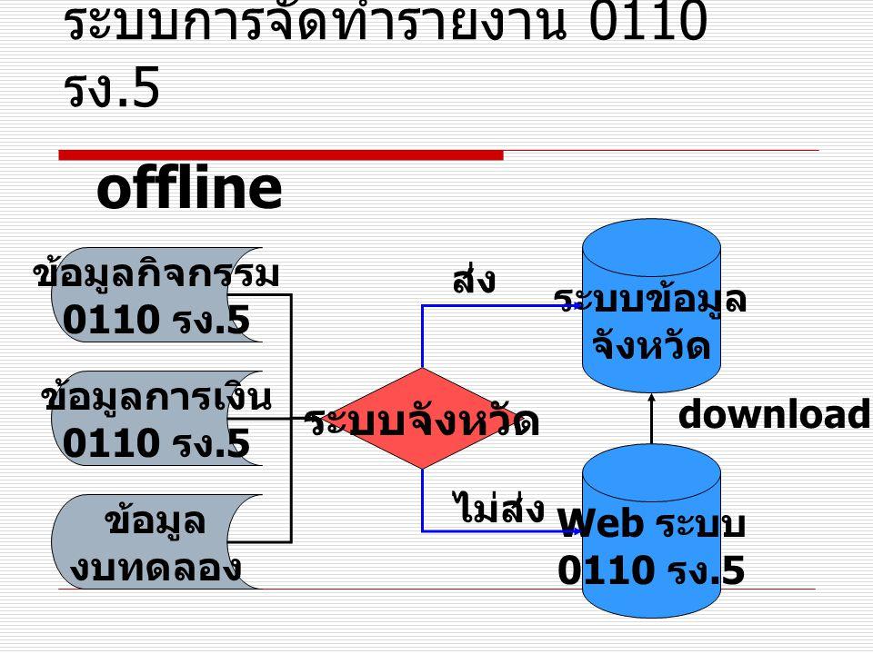 ระบบการจัดทำรายงาน 0110 รง.5 ข้อมูลการเงิน 0110 รง.5 ข้อมูล งบทดลอง ข้อมูลกิจกรรม 0110 รง.5 offline ระบบจังหวัด ระบบข้อมูล จังหวัด Web ระบบ 0110 รง.5