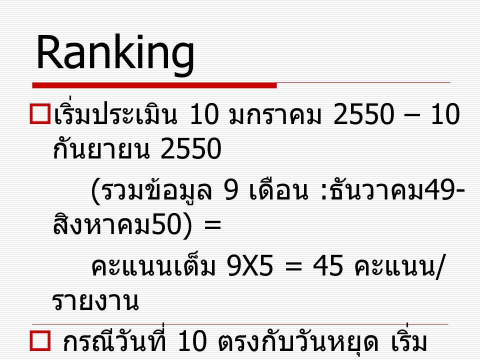 Ranking  เริ่มประเมิน 10 มกราคม 2550 – 10 กันยายน 2550 ( รวมข้อมูล 9 เดือน : ธันวาคม 49- สิงหาคม 50) = คะแนนเต็ม 9X5 = 45 คะแนน / รายงาน  กรณีวันที่
